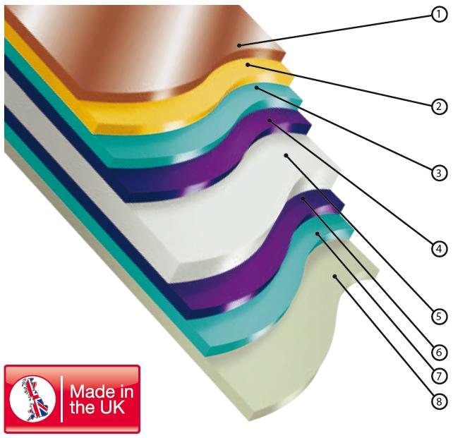 colorcoat prisma®