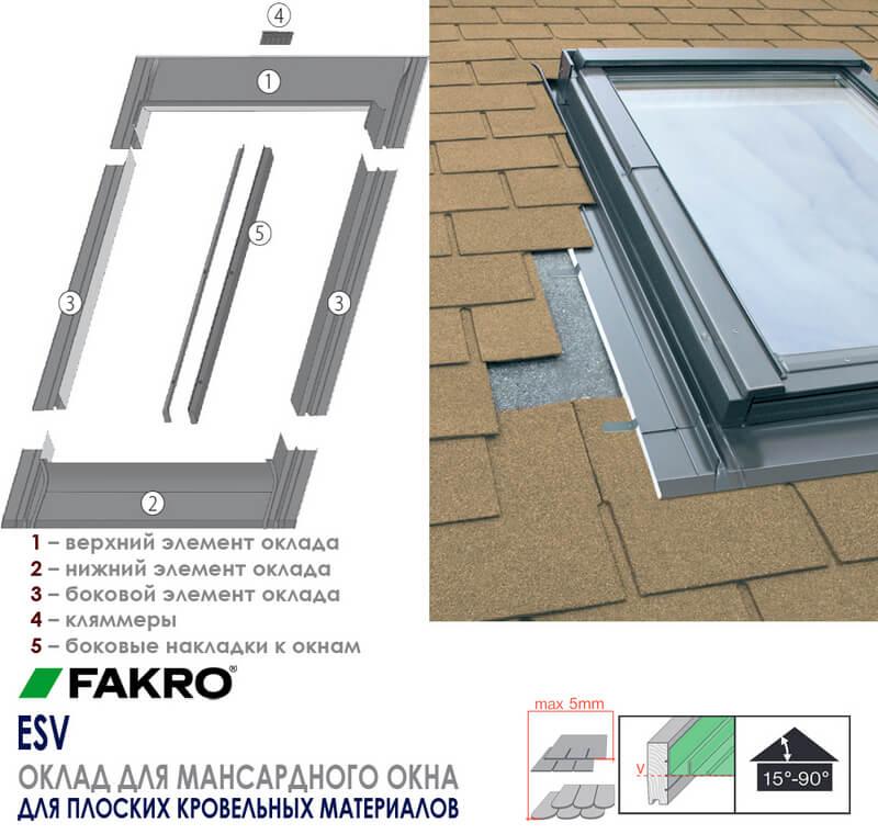 Особенности оклада для мансардного окна FAKRO ESV