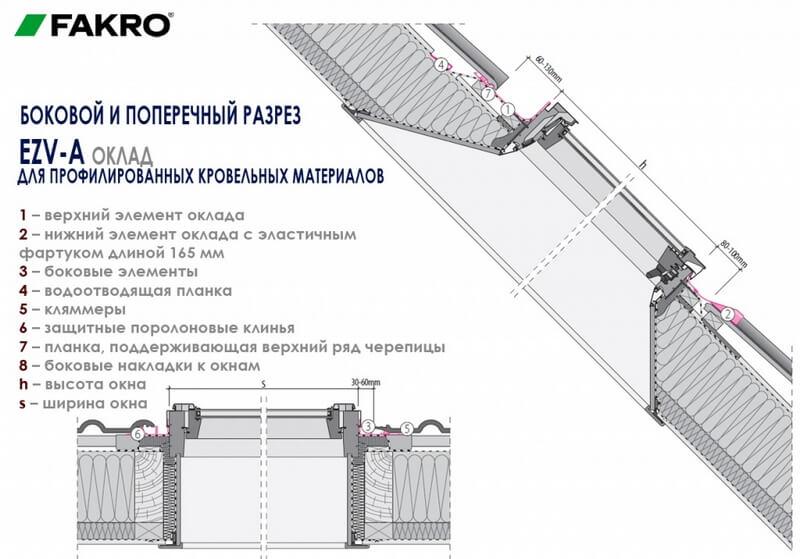 Боковой и поперечный разрез оклада для мансардного окна FAKRO EZV-A